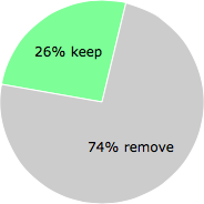User vote results: There were 343 votes to remove and 122 votes to keep