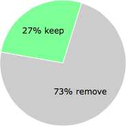 User vote results: There were 11 votes to remove and 4 votes to keep