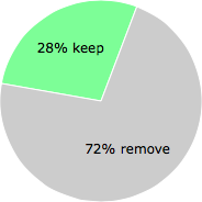 User vote results: There were 13 votes to remove and 5 votes to keep