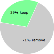 User vote results: There were 29 votes to remove and 12 votes to keep