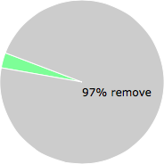 User vote results: There were 73 votes to remove and 2 votes to keep