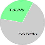 User vote results: There were 38 votes to remove and 16 votes to keep