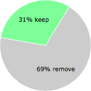 User vote results: There were 9 votes to remove and 4 votes to keep
