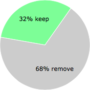 User vote results: There were 231 votes to remove and 109 votes to keep