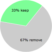 User vote results: There were 95 votes to remove and 47 votes to keep