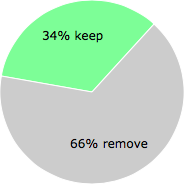 User vote results: There were 33 votes to remove and 17 votes to keep
