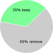 User vote results: There were 119 votes to remove and 63 votes to keep