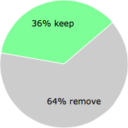 User vote results: There were 27 votes to remove and 15 votes to keep