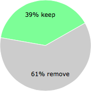 User vote results: There were 46 votes to remove and 29 votes to keep