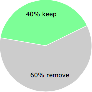 User vote results: There were 64 votes to remove and 42 votes to keep