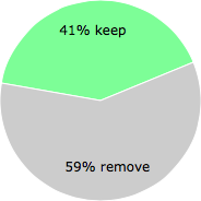 User vote results: There were 13 votes to remove and 9 votes to keep
