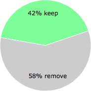 User vote results: There were 42 votes to remove and 30 votes to keep