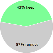 User vote results: There were 62 votes to remove and 46 votes to keep