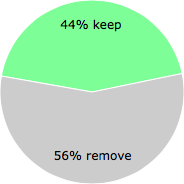 User vote results: There were 333 votes to remove and 262 votes to keep