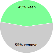 User vote results: There were 11 votes to remove and 9 votes to keep