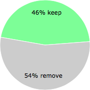 User vote results: There were 13 votes to remove and 11 votes to keep