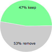 User vote results: There were 27 votes to remove and 24 votes to keep