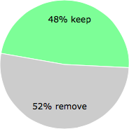 User vote results: There were 27 votes to remove and 25 votes to keep