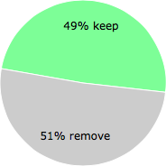 User vote results: There were 29 votes to remove and 28 votes to keep