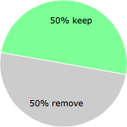 User vote results: There were 15 votes to remove and 15 votes to keep