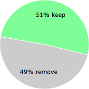 User vote results: There were 106 votes to remove and 111 votes to keep