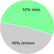 User vote results: There were 13 votes to remove and 14 votes to keep