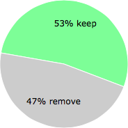 User vote results: There were 21 votes to remove and 24 votes to keep