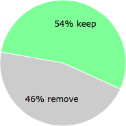 User vote results: There were 145 votes to remove and 172 votes to keep