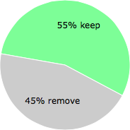 User vote results: There were 9 votes to remove and 11 votes to keep