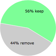 User vote results: There were 28 votes to remove and 36 votes to keep