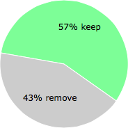 User vote results: There were 39 votes to remove and 51 votes to keep