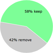 User vote results: There were 228 votes to remove and 321 votes to keep