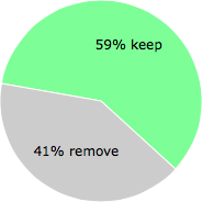 User vote results: There were 67 votes to remove and 96 votes to keep