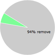 User vote results: There were 438 votes to remove and 30 votes to keep