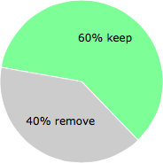 User vote results: There were 6 votes to remove and 9 votes to keep