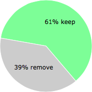 User vote results: There were 40 votes to remove and 62 votes to keep