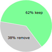 User vote results: There were 23 votes to remove and 37 votes to keep