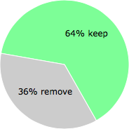User vote results: There were 43 votes to remove and 77 votes to keep