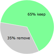 User vote results: There were 25 votes to remove and 46 votes to keep