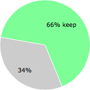 User vote results: There were 28 votes to remove and 54 votes to keep