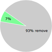 User vote results: There were 56 votes to remove and 4 votes to keep