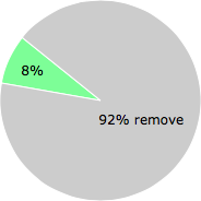 User vote results: There were 23 votes to remove and 2 votes to keep